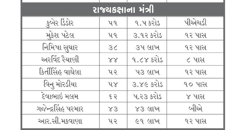 ગુજરાતના નવા મંત્રીમંડળમાં 4 ચોપડી પાસથી લઈ PhD સુધી ભણેલા નેતાઓ